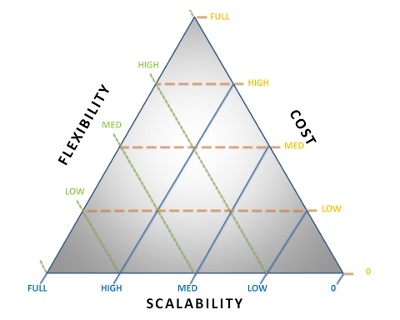 Ternary diagram illustrating the relationship between scalability, flexibility and development cost for web based software. The model is highly theoretical so it won't really apply near the edges of the triangle.