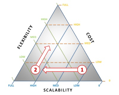 A startup should keep everything as flexible as possible until it has reached product-market fit (1). After that it should scale. There may be a need for flexibility later, for example when entering the mainstream market (2).